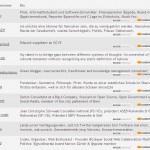 Top 10 Schweizer PolitikerInnen aktiv mit Social Media, Stand 16. August 2012